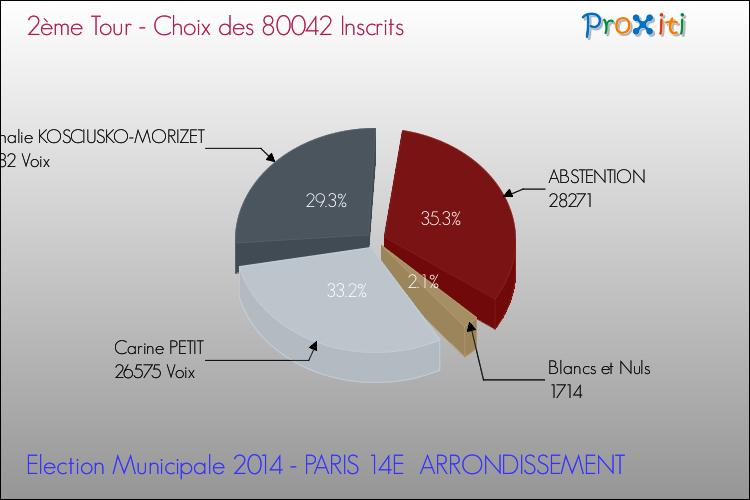 Les Elections Municipales 2014 A Paris 14e Arrondissement 75014