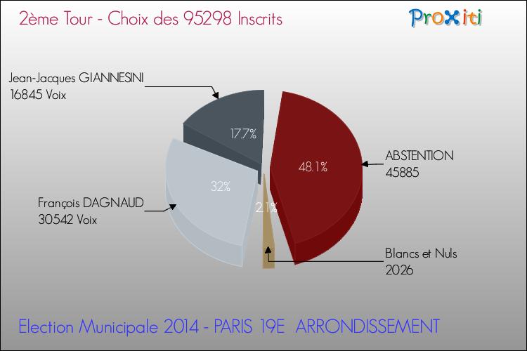 Les Elections Municipales 2014 A Paris 19e Arrondissement 75019