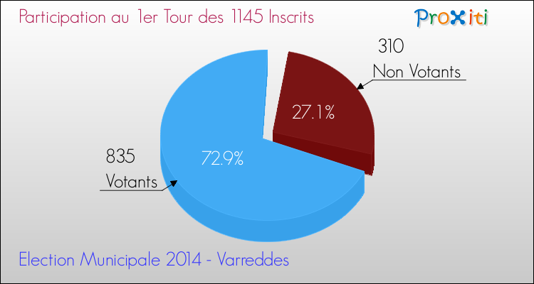 Elections Municipales 2014 - Participation au 1er Tour pour la commune de Varreddes