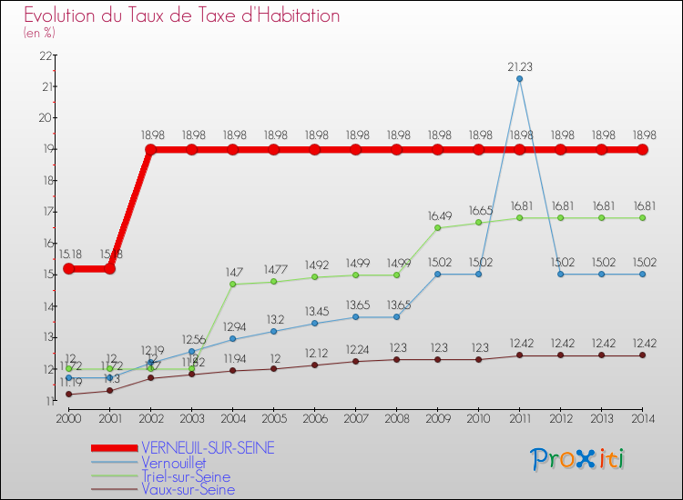 La taxe d 39 habitation verneuil sur seine 78480 un site du r seau proxiti - Taxe d habitation sur un garage ...