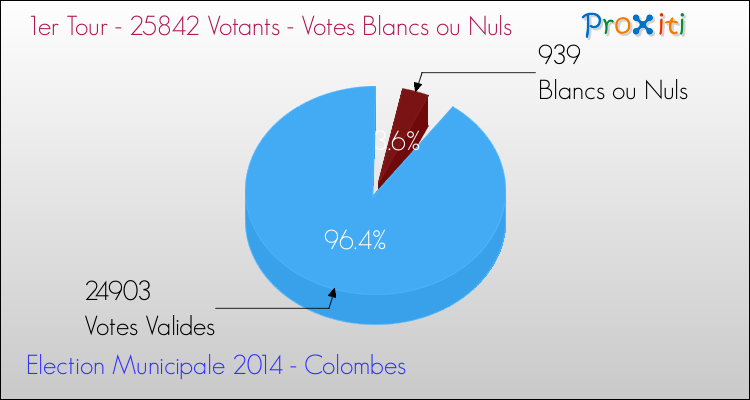 Elections Municipales 2014 - Votes blancs ou nuls au 1er Tour pour la commune de Colombes