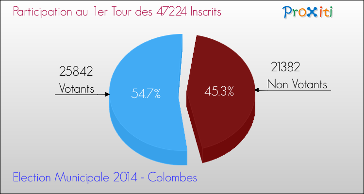Elections Municipales 2014 - Participation au 1er Tour pour la commune de Colombes