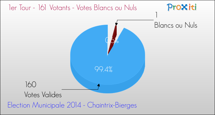 Elections Municipales 2014 - Votes blancs ou nuls au 1er Tour pour la commune de Chaintrix-Bierges