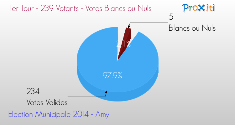 Elections Municipales 2014 - Votes blancs ou nuls au 1er Tour pour la commune de Amy