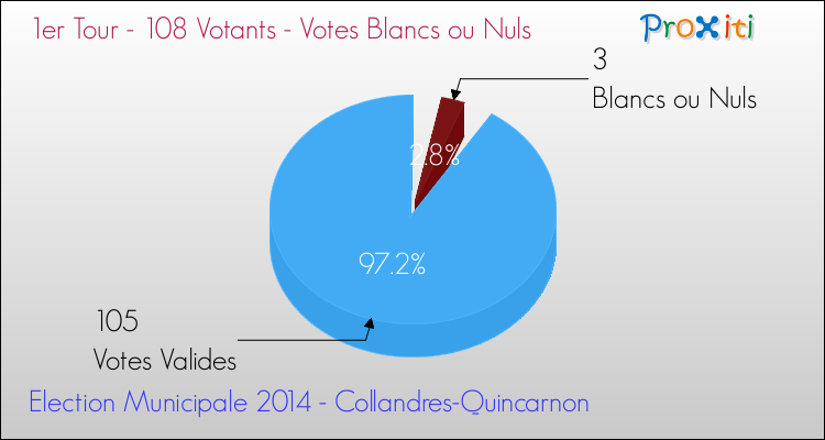 Elections Municipales 2014 - Votes blancs ou nuls au 1er Tour pour la commune de Collandres-Quincarnon