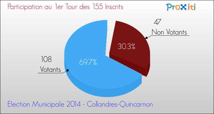 Elections Municipales 2014 - Participation au 1er Tour pour la commune de Collandres-Quincarnon