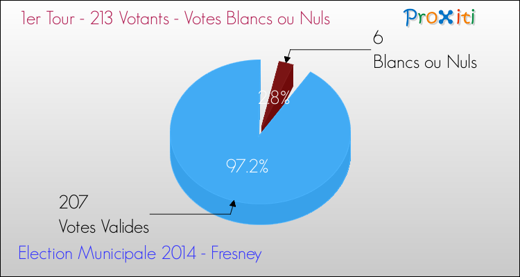 Elections Municipales 2014 - Votes blancs ou nuls au 1er Tour pour la commune de Fresney