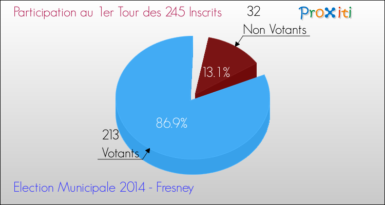 Elections Municipales 2014 - Participation au 1er Tour pour la commune de Fresney