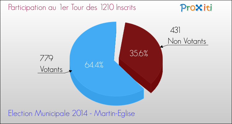 Elections Municipales 2014 - Participation au 1er Tour pour la commune de Martin-Eglise