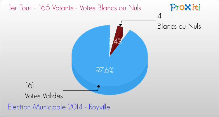 Elections Municipales 2014 - Votes blancs ou nuls au 1er Tour pour la commune de Royville