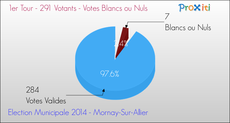 Elections Municipales 2014 - Votes blancs ou nuls au 1er Tour pour la commune de Mornay-Sur-Allier