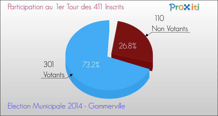 Elections Municipales 2014 - Participation au 1er Tour pour la commune de Gommerville