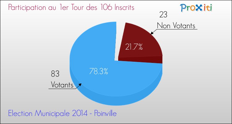Elections Municipales 2014 - Participation au 1er Tour pour la commune de Poinville