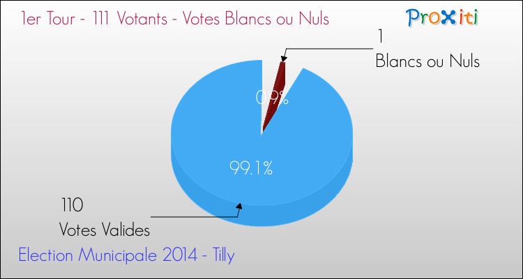 Elections Municipales 2014 - Votes blancs ou nuls au 1er Tour pour la commune de Tilly
