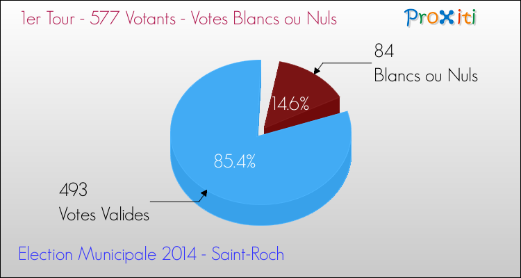 Elections Municipales 2014 - Votes blancs ou nuls au 1er Tour pour la commune de Saint-Roch