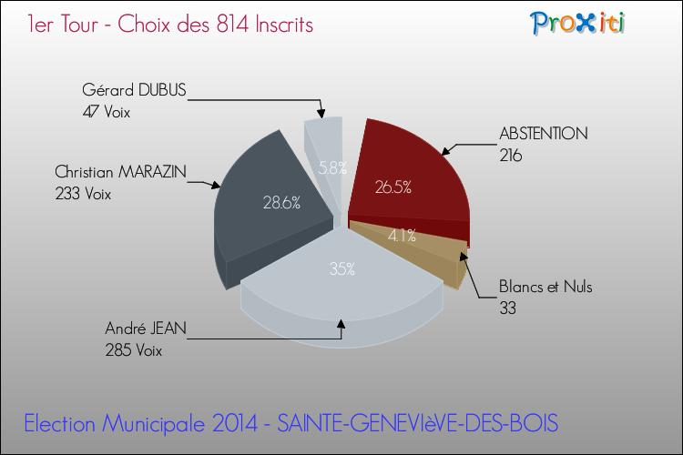 Les lections municipales 2014 sainte genevi ve des bois 45230 un site du r seau proxiti - Au bureau saint genevieve des bois ...