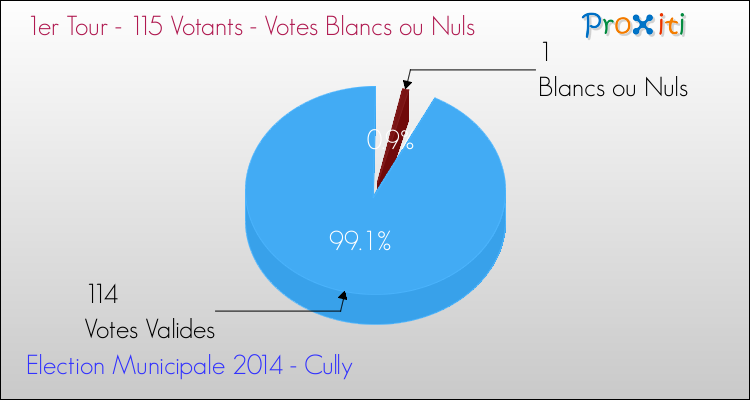 Elections Municipales 2014 - Votes blancs ou nuls au 1er Tour pour la commune de Cully