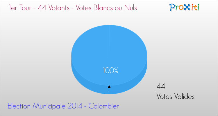 Elections Municipales 2014 - Votes blancs ou nuls au 1er Tour pour la commune de Colombier