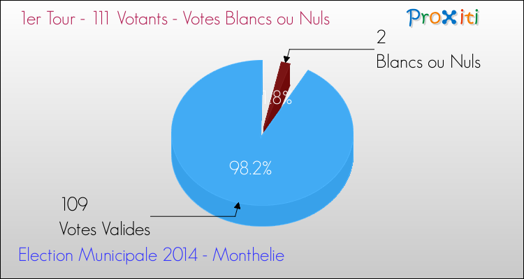 Elections Municipales 2014 - Votes blancs ou nuls au 1er Tour pour la commune de Monthelie