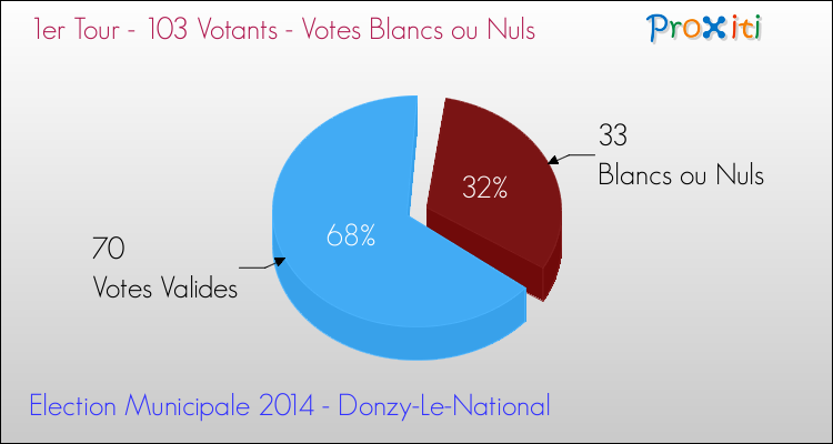 Elections Municipales 2014 - Votes blancs ou nuls au 1er Tour pour la commune de Donzy-Le-National