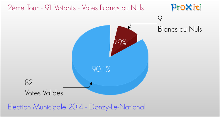Elections Municipales 2014 - Votes blancs ou nuls au 2ème Tour pour la commune de Donzy-Le-National