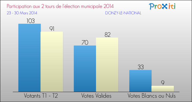 Elections Municipales 2014 - Participation comparée des 2 tours pour la commune de DONZY-LE-NATIONAL