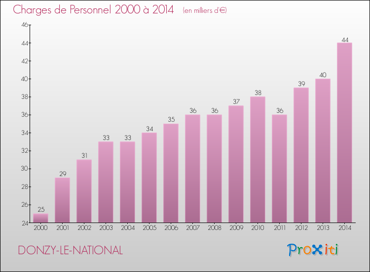 Evolution des dépenses de personnel pour DONZY-LE-NATIONAL de 2000 à 2014