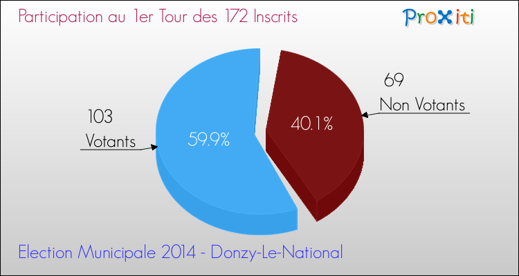 Elections Municipales 2014 - Participation au 1er Tour pour la commune de Donzy-Le-National