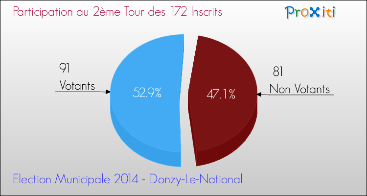Elections Municipales 2014 - Participation au 2ème Tour pour la commune de Donzy-Le-National