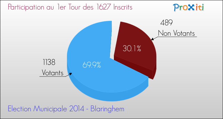 Elections Municipales 2014 - Participation au 1er Tour pour la commune de Blaringhem