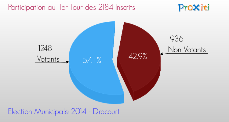 Elections Municipales 2014 - Participation au 1er Tour pour la commune de Drocourt