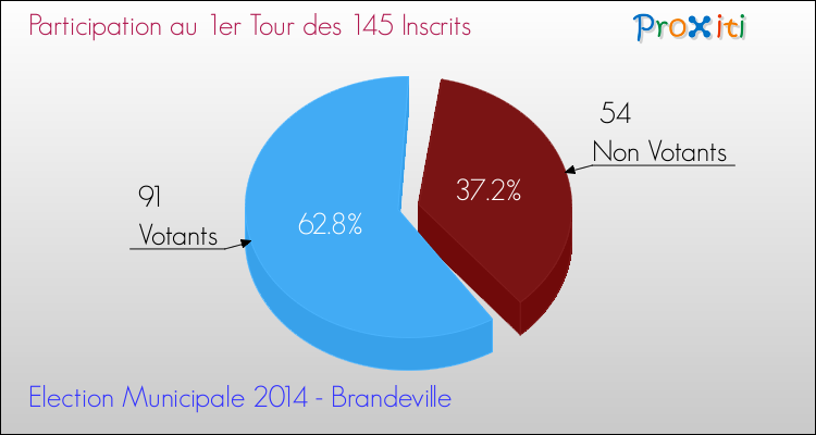 Elections Municipales 2014 - Participation au 1er Tour pour la commune de Brandeville