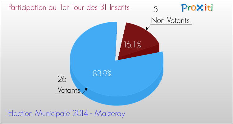 Elections Municipales 2014 - Participation au 1er Tour pour la commune de Maizeray