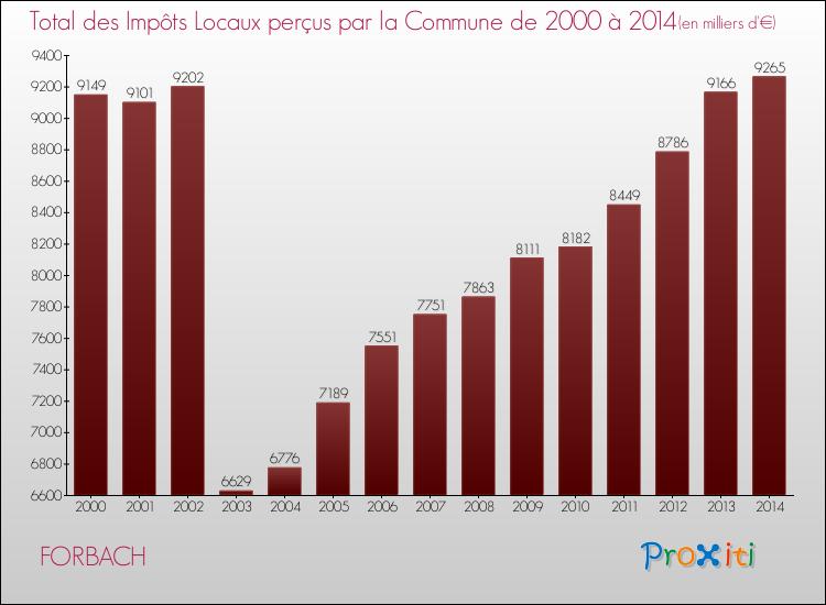 Vos imp ts locaux forbach 57600 un site du r seau - Impot forbach ...