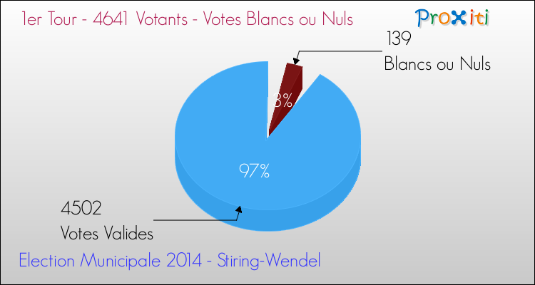 Elections Municipales 2014 - Votes blancs ou nuls au 1er Tour pour la commune de Stiring-Wendel