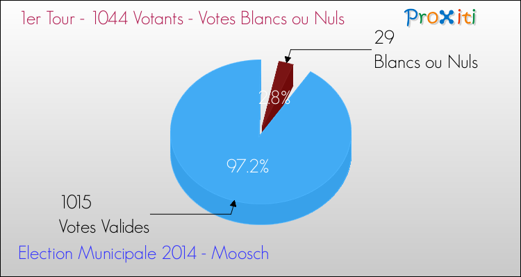 Elections Municipales 2014 - Votes blancs ou nuls au 1er Tour pour la commune de Moosch