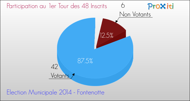 Elections Municipales 2014 - Participation au 1er Tour pour la commune de Fontenotte