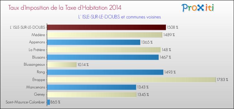 La taxe d 39 habitation l 39 isle sur le doubs 25250 un site du r seau proxiti - Taxe d habitation sur un garage ...