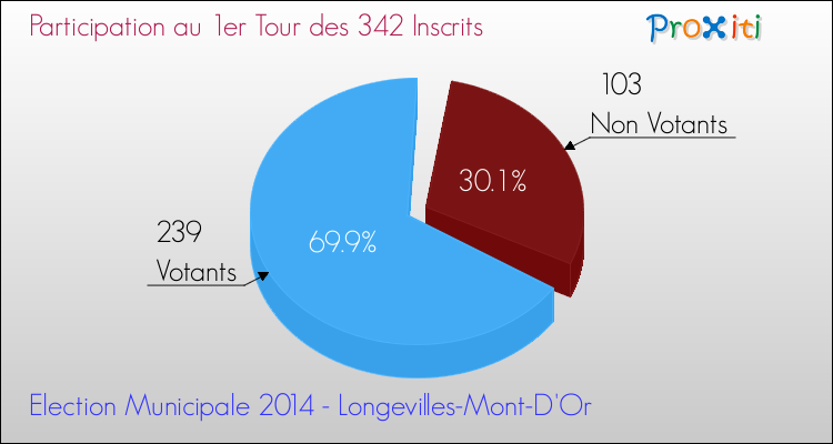 Elections Municipales 2014 - Participation au 1er Tour pour la commune de Longevilles-Mont-D'Or