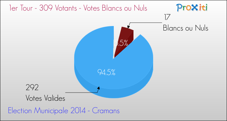 Elections Municipales 2014 - Votes blancs ou nuls au 1er Tour pour la commune de Cramans