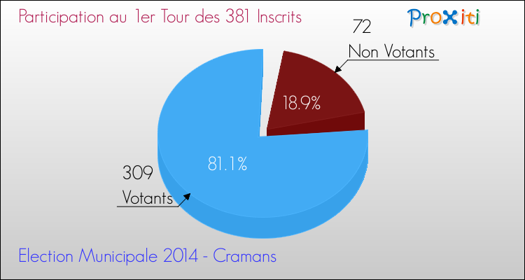 Elections Municipales 2014 - Participation au 1er Tour pour la commune de Cramans