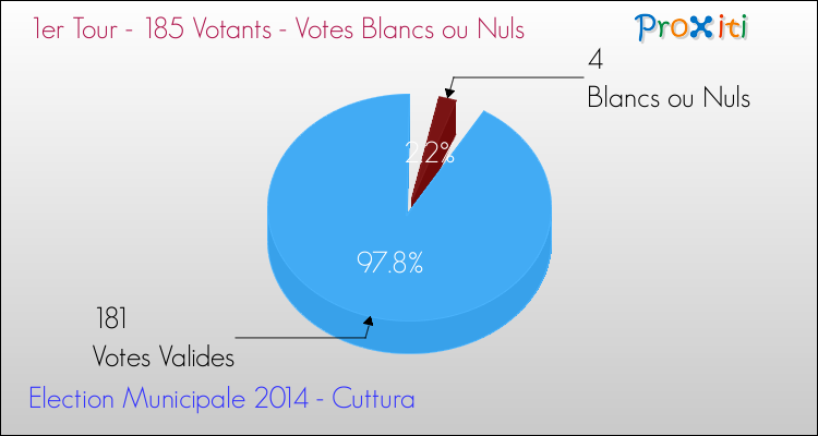 Elections Municipales 2014 - Votes blancs ou nuls au 1er Tour pour la commune de Cuttura