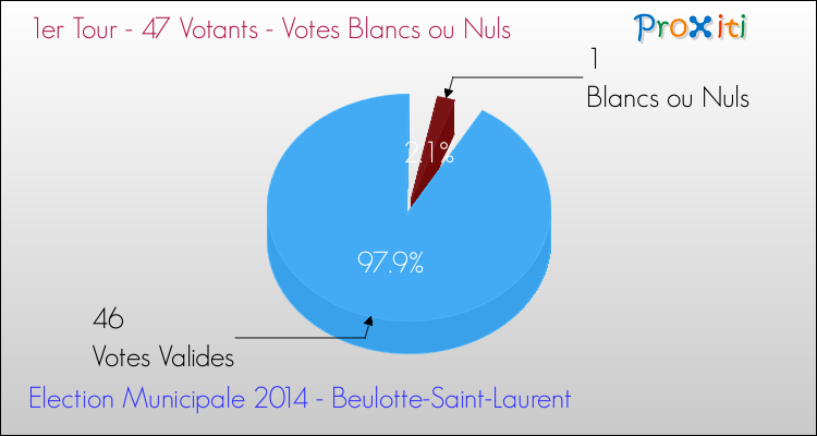 Elections Municipales 2014 - Votes blancs ou nuls au 1er Tour pour la commune de Beulotte-Saint-Laurent