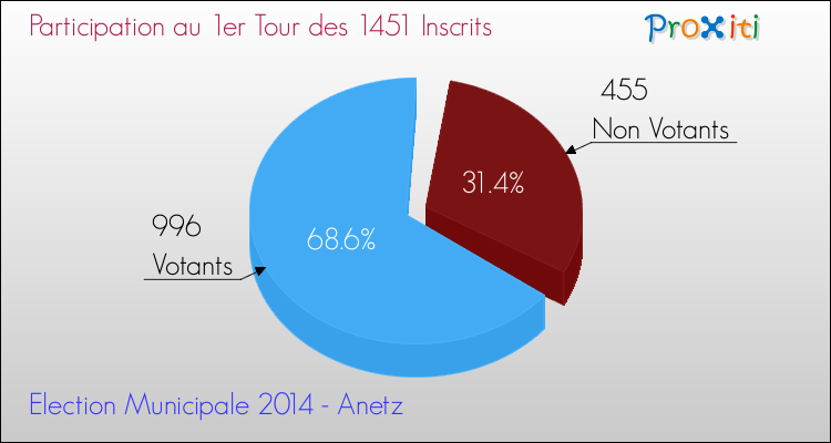 Elections Municipales 2014 - Participation au 1er Tour pour la commune de Anetz