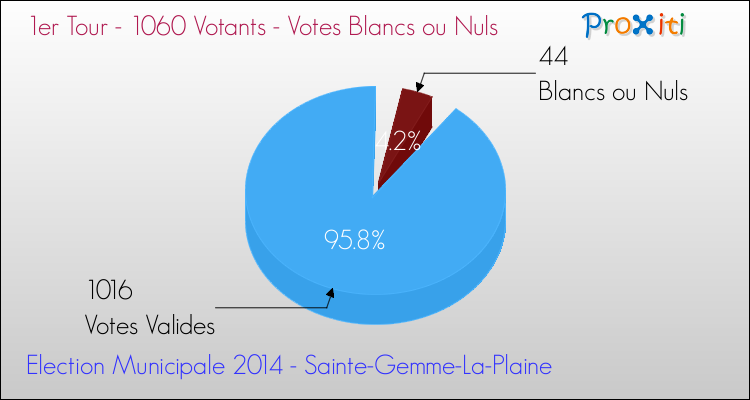 Elections Municipales 2014 - Votes blancs ou nuls au 1er Tour pour la commune de Sainte-Gemme-La-Plaine