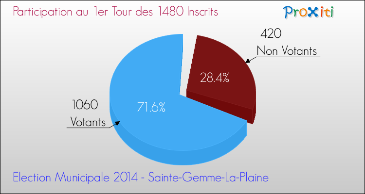 Elections Municipales 2014 - Participation au 1er Tour pour la commune de Sainte-Gemme-La-Plaine