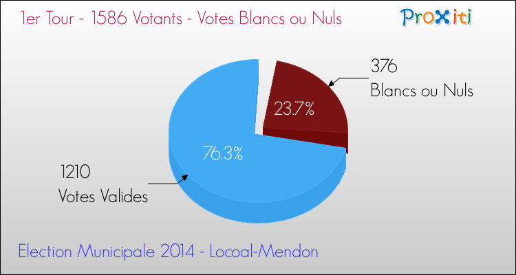 Elections Municipales 2014 - Votes blancs ou nuls au 1er Tour pour la commune de Locoal-Mendon