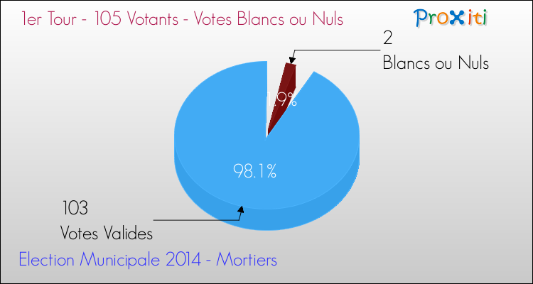 Elections Municipales 2014 - Votes blancs ou nuls au 1er Tour pour la commune de Mortiers