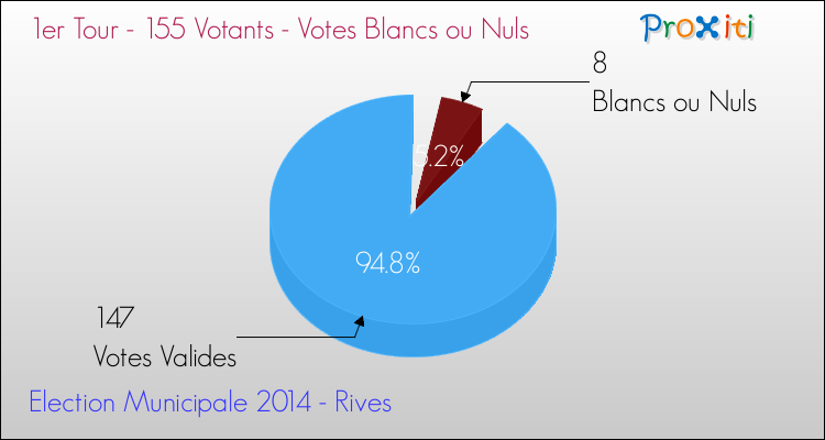 Elections Municipales 2014 - Votes blancs ou nuls au 1er Tour pour la commune de Rives