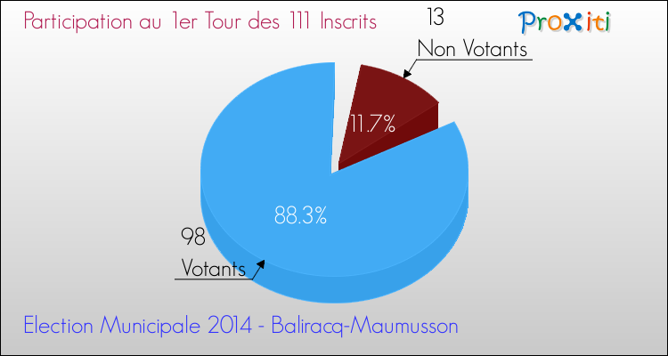 Elections Municipales 2014 - Participation au 1er Tour pour la commune de Baliracq-Maumusson
